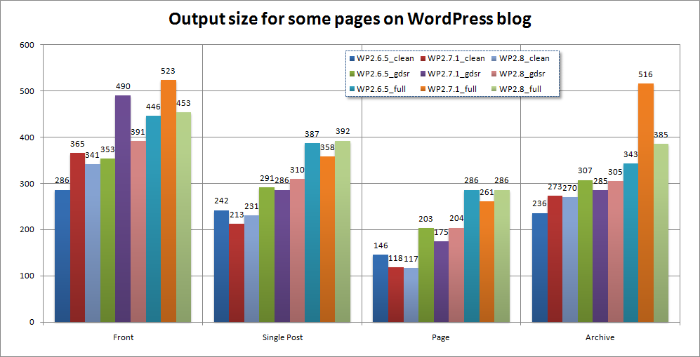 Page size (KB)