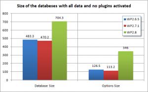 Database Sizes