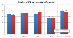 Number of queries on blog pages