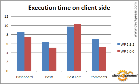 Clientside Page Execution: WordPress 3.0 is faster