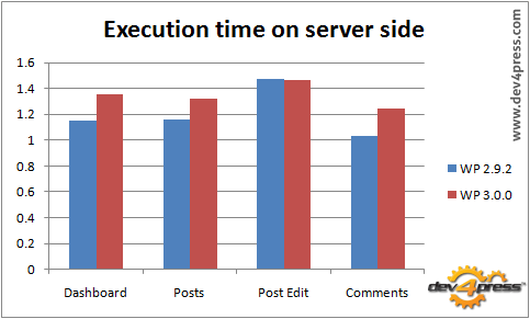 Server side execution: WP 3.0 is a bit slower than WP 2.9.2