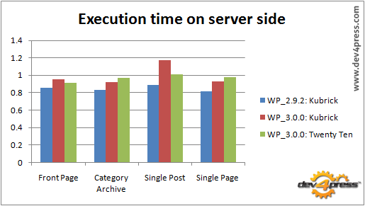 Server side execution: WP 3.0 is slower than WP 2.9.2