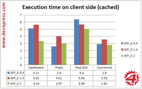Admin, Client Side: Page Load Cached