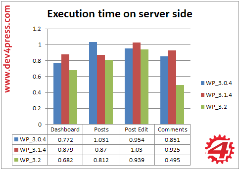 Admin, Server Side: Execution Time