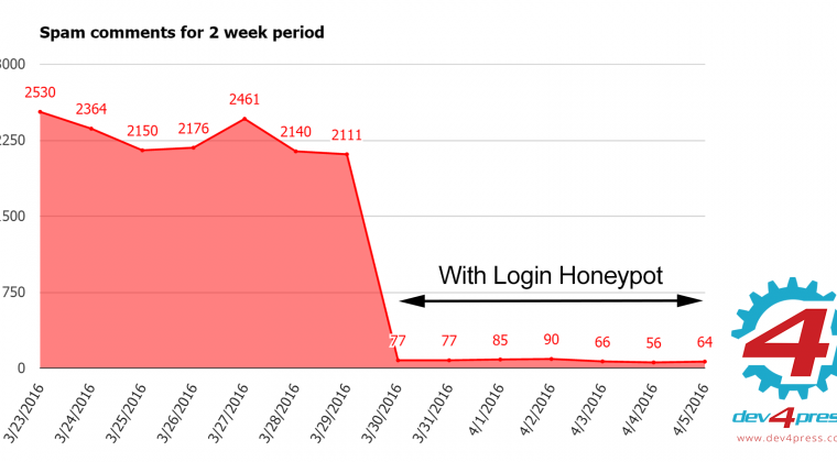 Spam without and with login honeypot