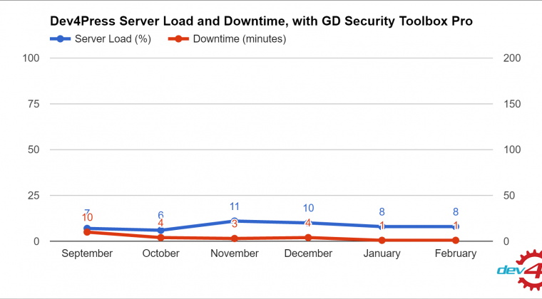Dev4Press Server Load and Downtime, with GD Security Toolbox Pro