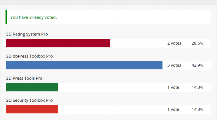 Example of poll results