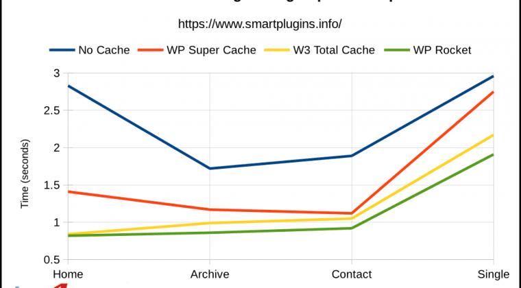 WP Super Cache vs W3 Total Cache vs WP Rocket: Page Speed