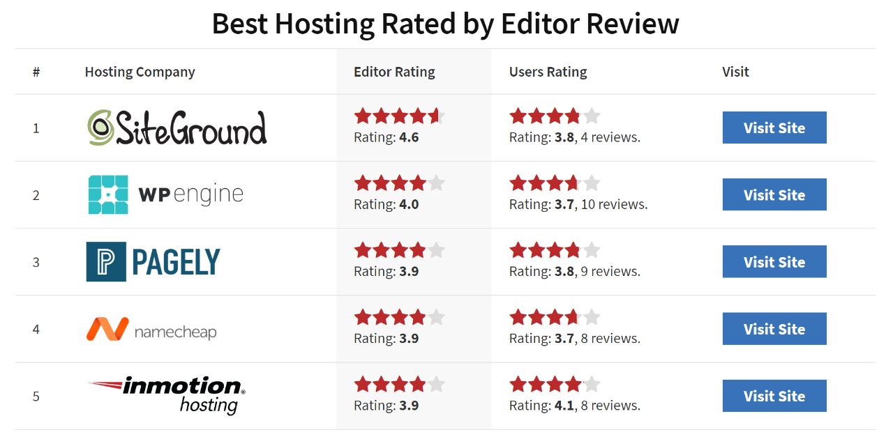 Image for 'Hosting with Reviews'